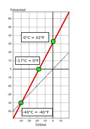 Grad In Fahrenheit